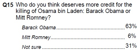 Actually, that 31% wanted to give credit to a time traveling Lincoln but couldn't find that option.
