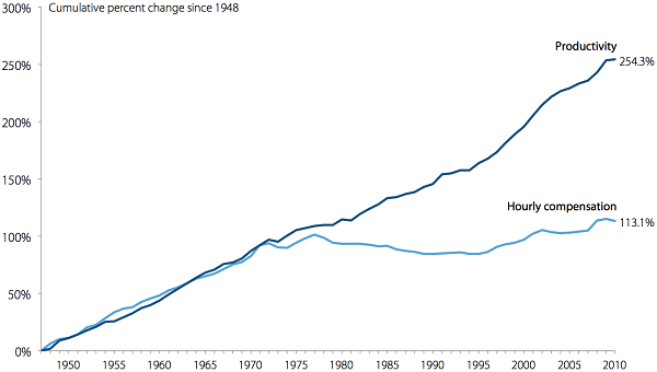 Wages vs. Productivity